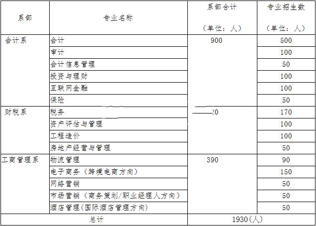 湖北财税职业学院2016年招生简章