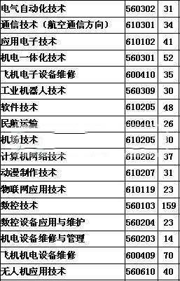 张家界航空工业职业技术学院2016年招生简章