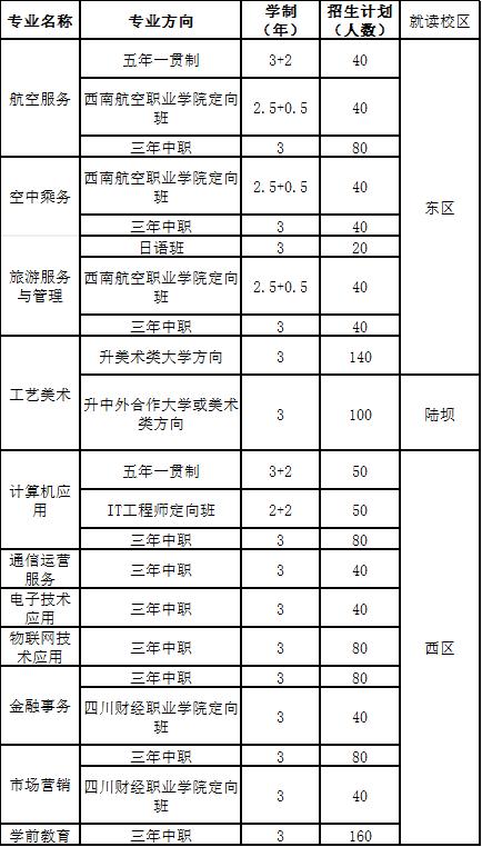 成都市礼仪职业中学2019年招生专业