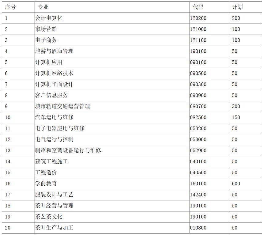 贵州省经济学校茶校2019年招生专业