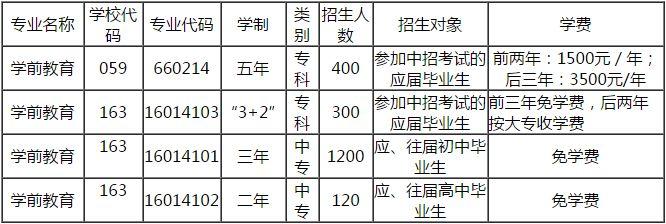 贵阳幼师学校2019年招生专业